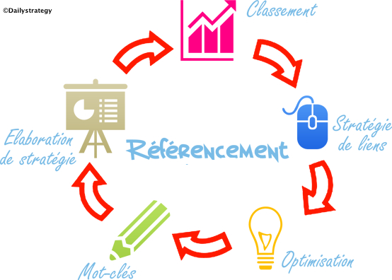 referencement le web coaching